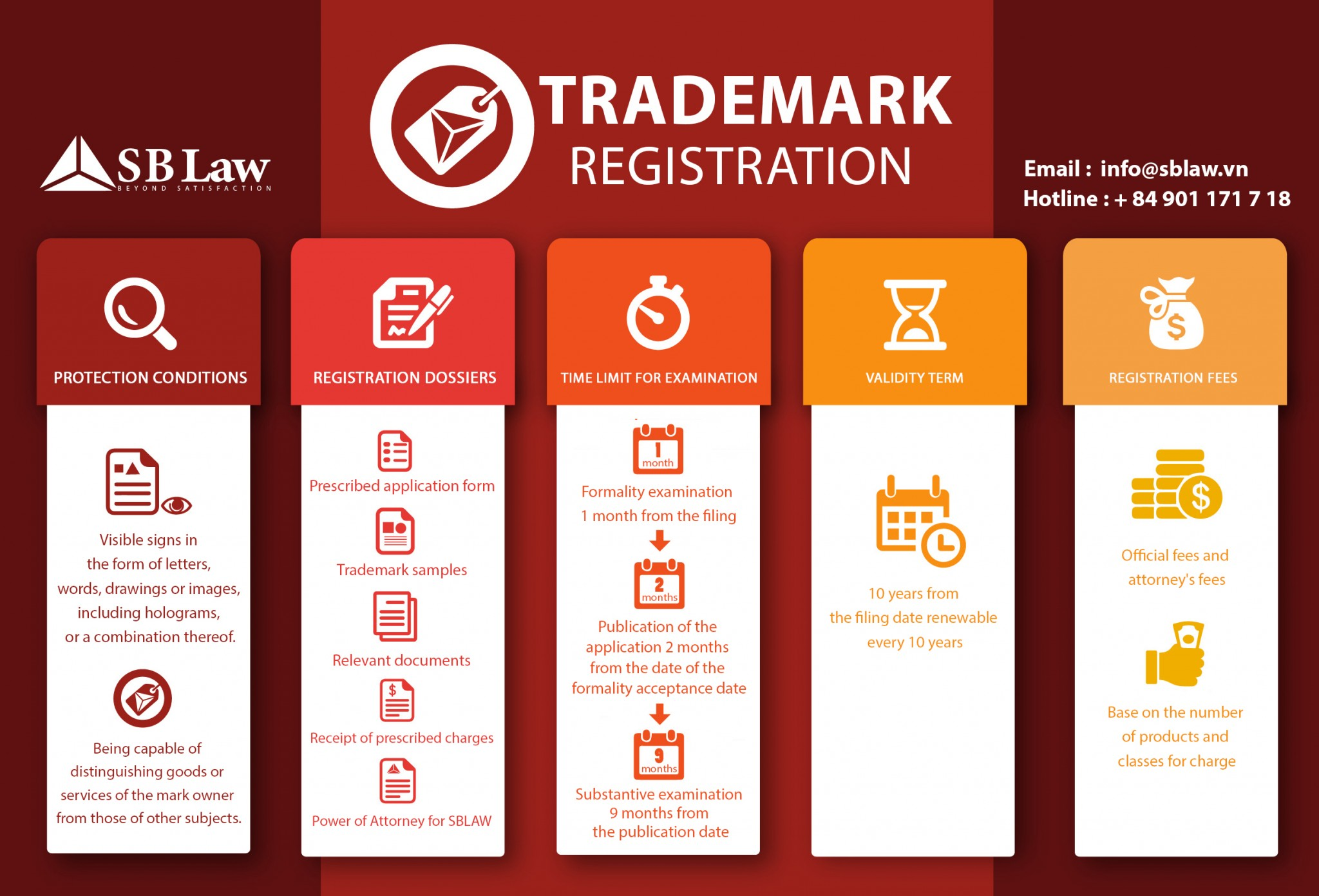 Trademark Registration in Vietnam (Associate)